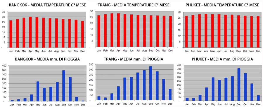 Mappa temperature e mm di pioggia
